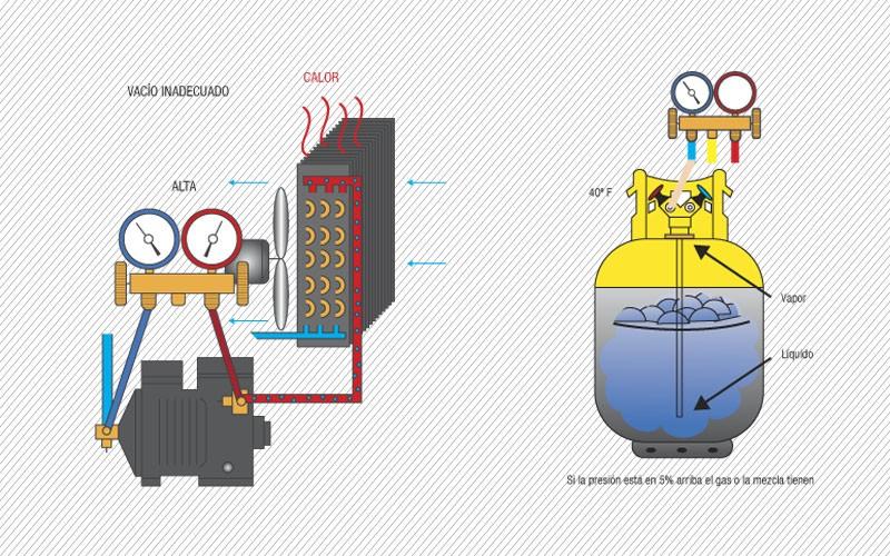 Los gases no condensables