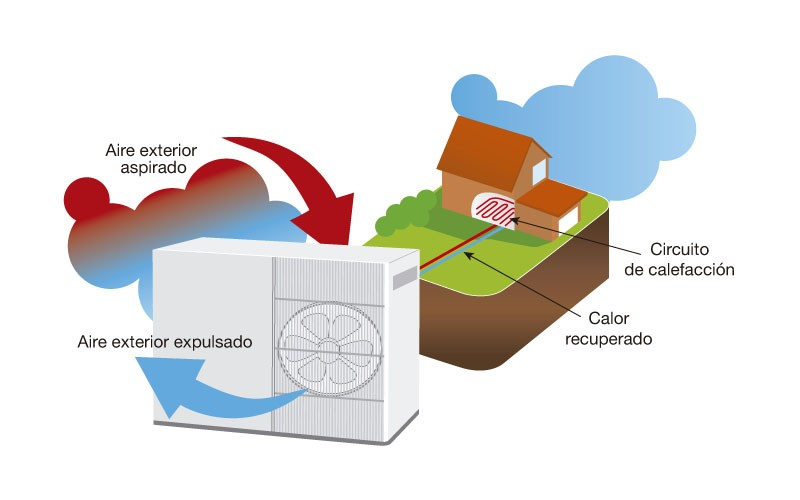 Cero grados celsius calefacci n por aerotermia cero for Calefaccion por aerotermia