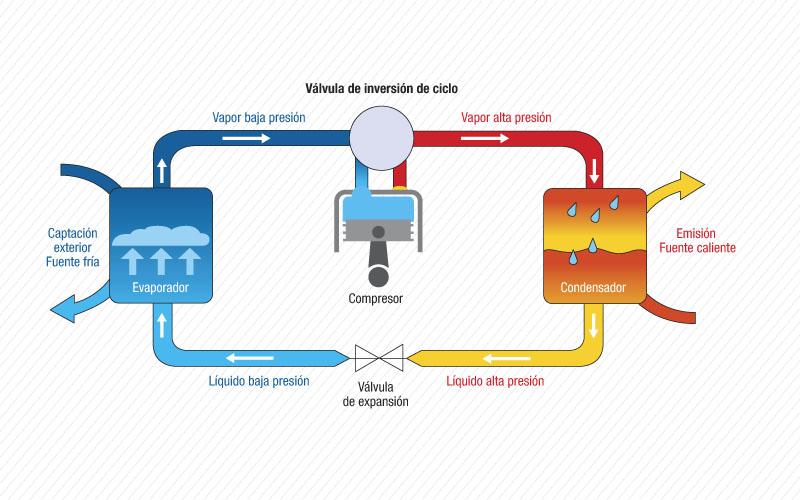 Bomba de calor for Como funciona una bomba de calor para piscina