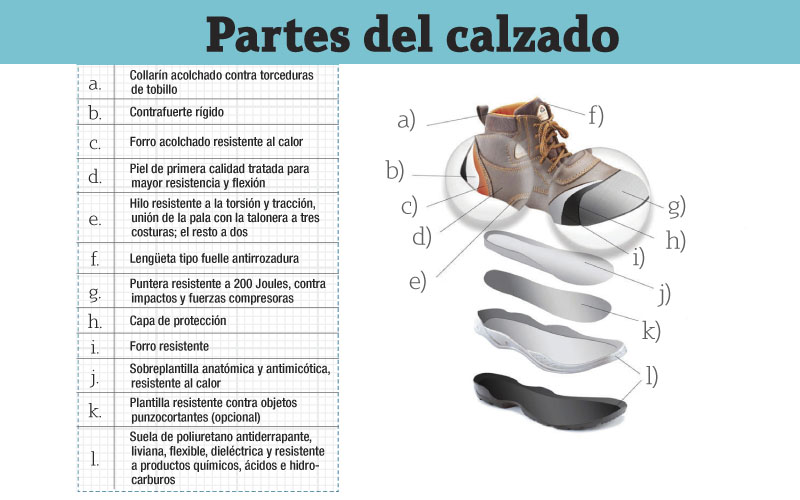 Calzado de uso profesional -