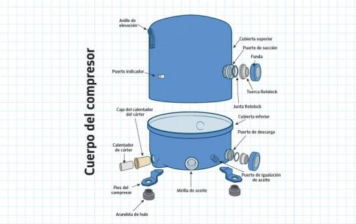 Características y operación de los compresores herméticos reciprocantes