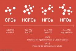 Consejos para el mejor empleo de las hidrofluorolefinas