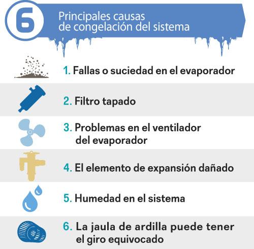 Principales causas de congelación en el sistema