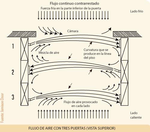Flujo de aire con tres puertas