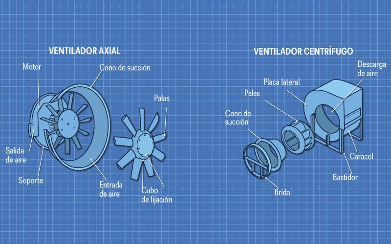 El ventilador for Aspas para ventiladores