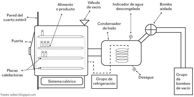 Equipos de liofilización