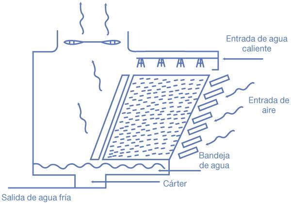 5-torre-de-tiro-inducido-en-flujo-cruzado-con-entrada-de-aire-sencilla