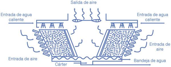 6-torre-de-tiro-inducido-en-flujo-cruzado-con-doble-entrada-de-aire