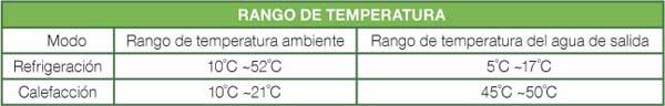 rango-de-temperatura-2