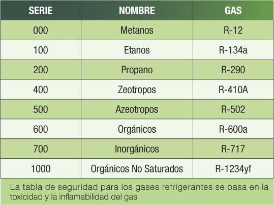 seguridad-para-los-gases-refrigerantes