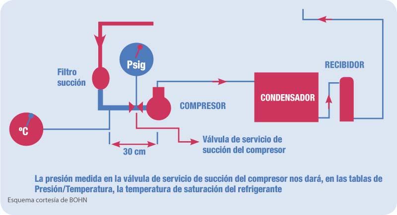 la-presion-medida-1