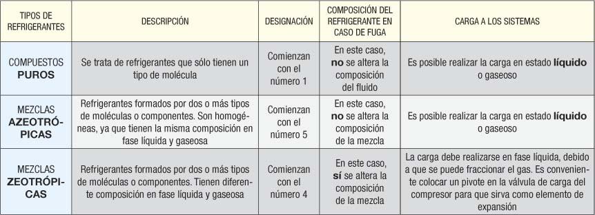 Designaci 243 N De Gases Refrigerantes Revista Cero Grados