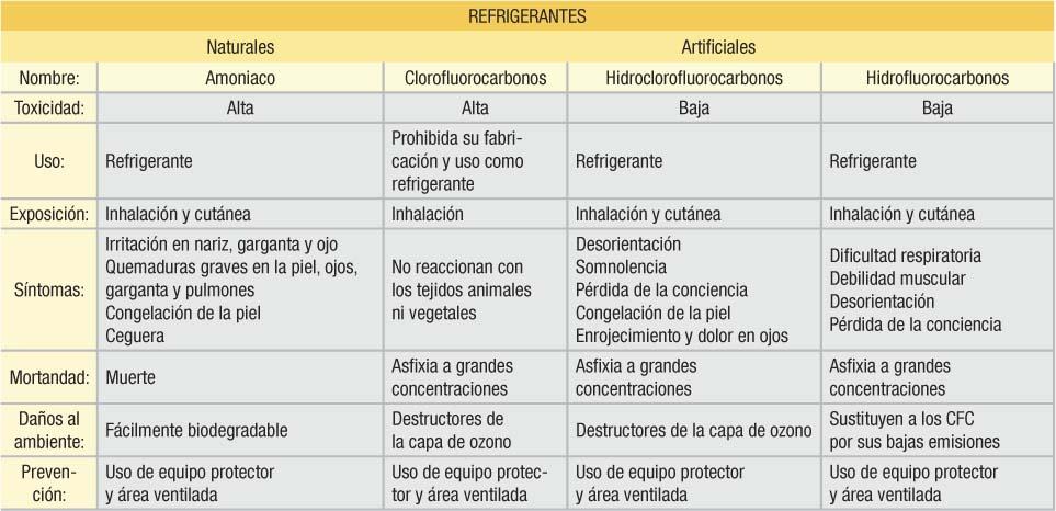 Tipos de refrigerantes y uso